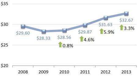Network Marketing Statistik USA