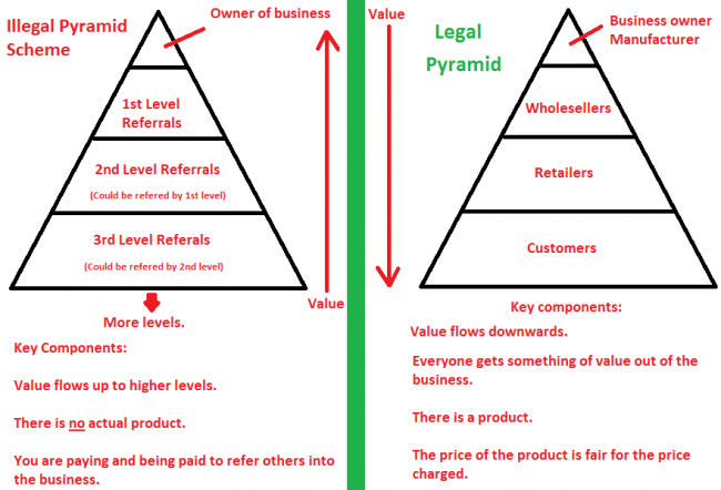 Pyramidensystem illegal vs legal