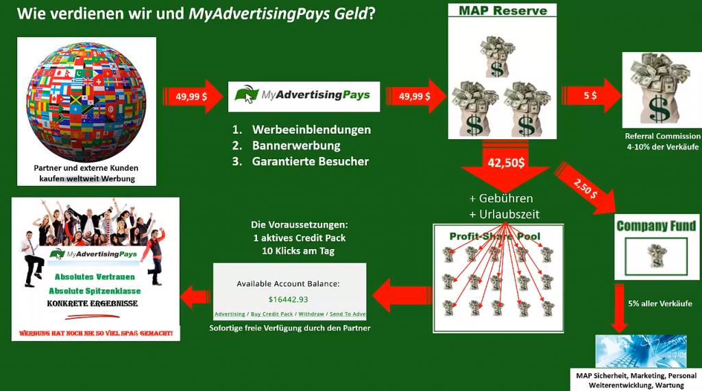Infografik Geld verdienen mit My Advertising Pays