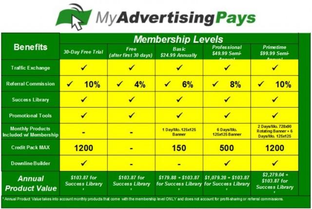 My Advertising Pays mitgliedschaften