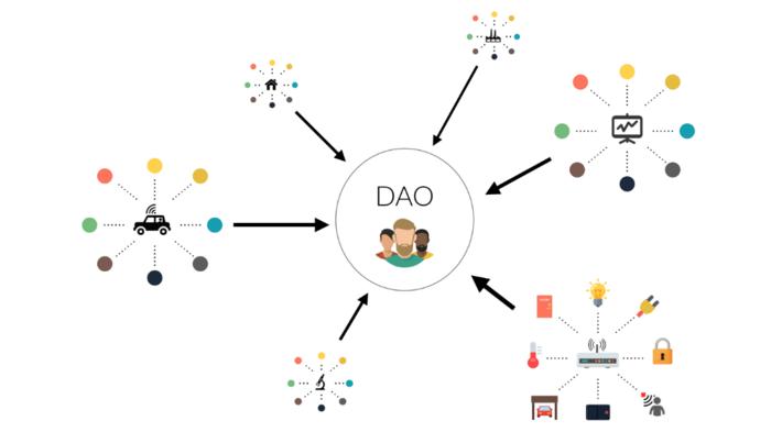 DAO - Decentralized-Autonomous-Organization