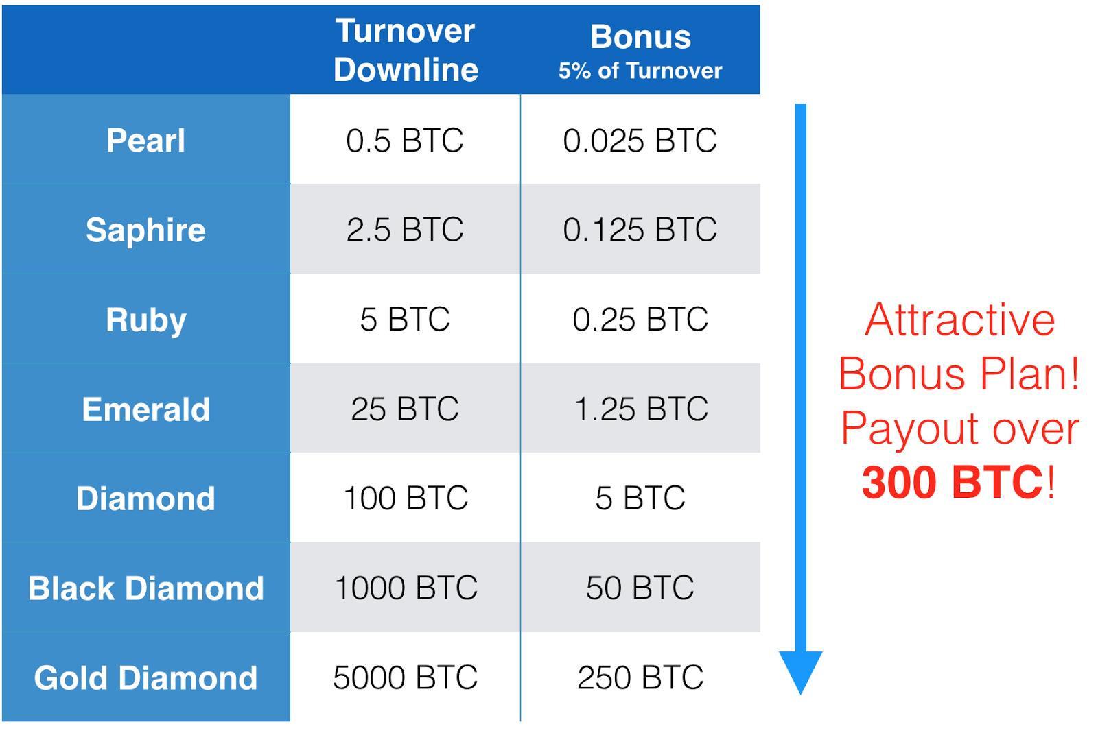 Crypto Agent Bot Boni Plan