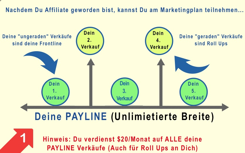 Power Lead System - Marketing Plan Teil 1