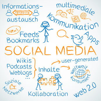 Social Media Strategien B2B